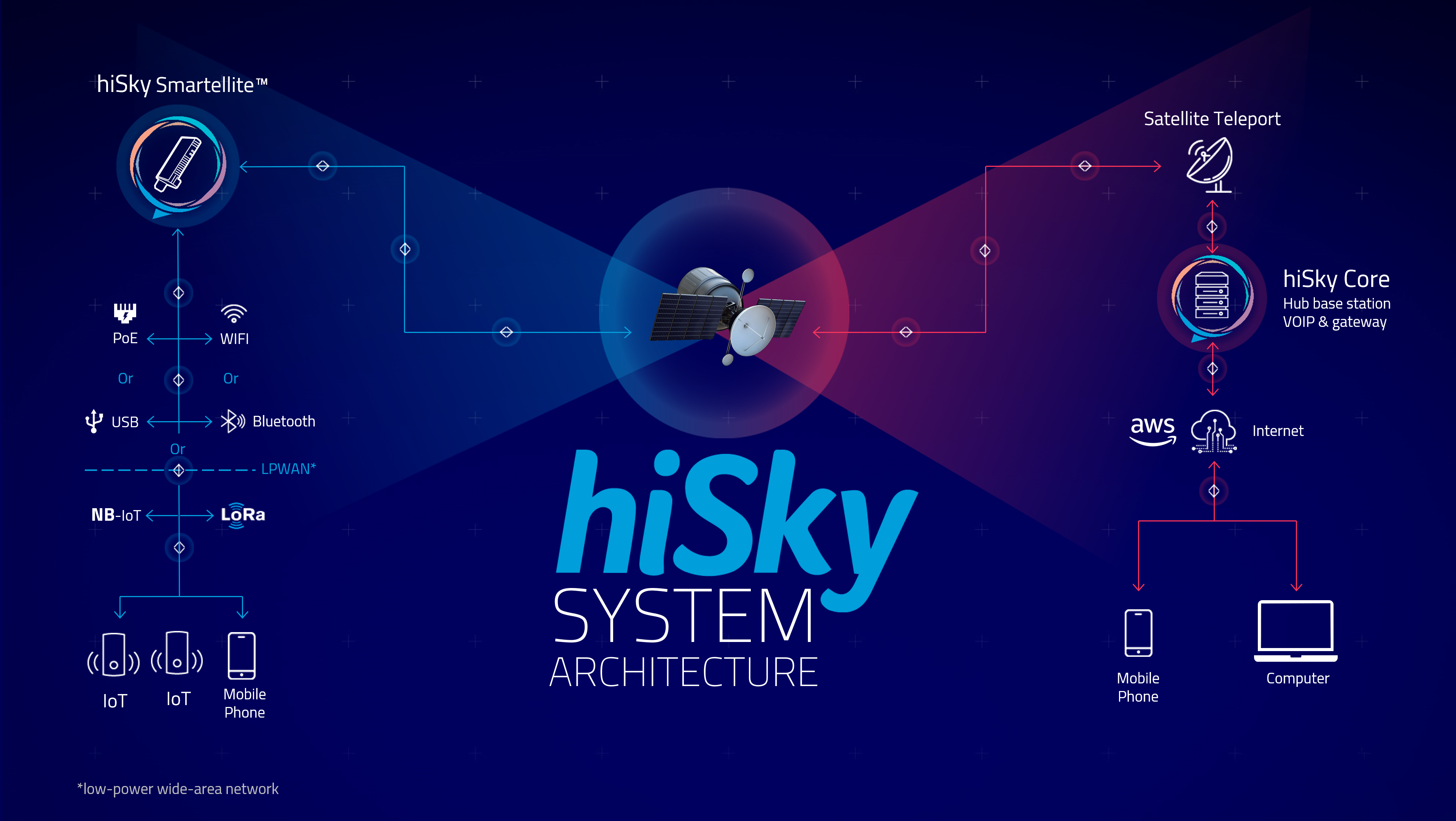 hiSky - Diagram for web2